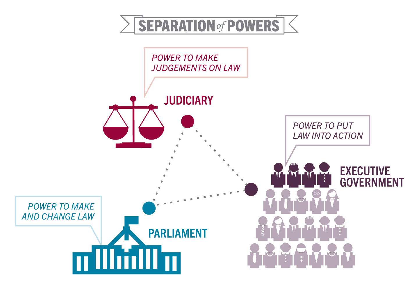 Separation of Powers Principle needs to be cultured Kenya Monitor