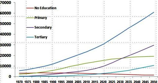 Education funding has been increasing in Kenya (Photo Courtesy of the Kenya National Bureau of Statistics)
